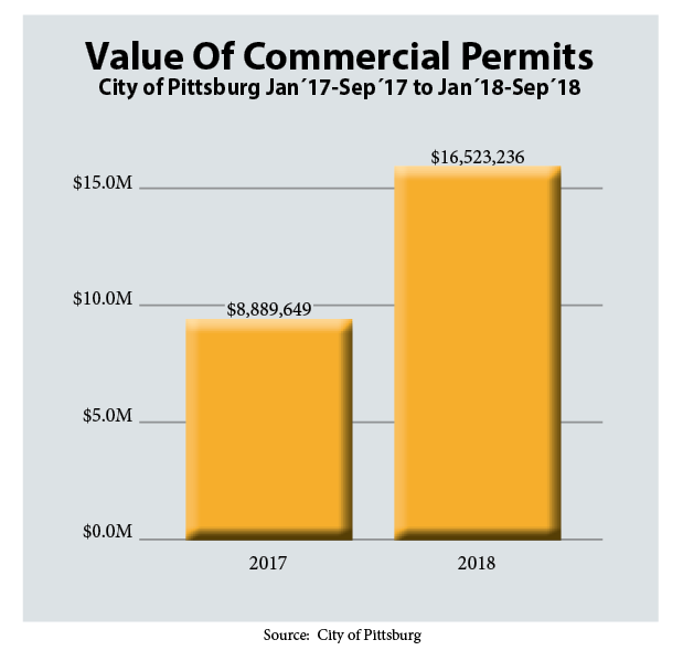 Value of Commercial Permits