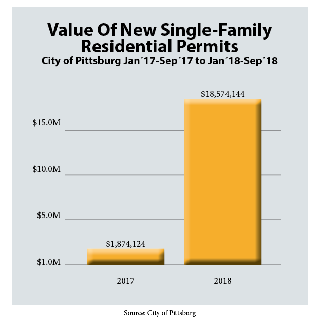 Value of New Single-Family Residential Permits